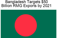 Bangladesh RMG aims to reach its target $50 billion mark by 2021